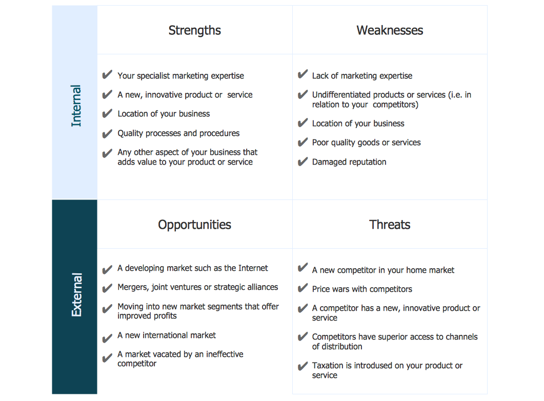 how to create swot analysis template using conceptdraw pro swot swot analysis sample innovative business