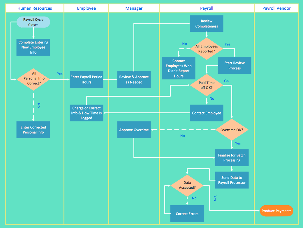 Swim lane process diagram best program to make flow chart diagrams create flowcharts