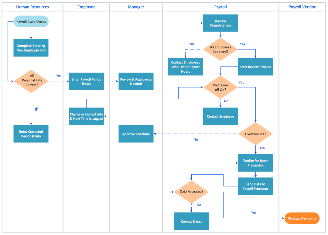 Swim lane process mapping diagram example - Payroll process