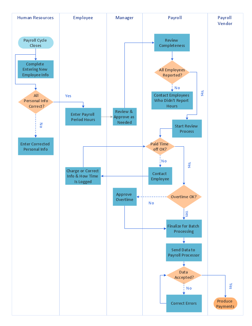 Cross-Functional Flowchart (Swim Lanes) *