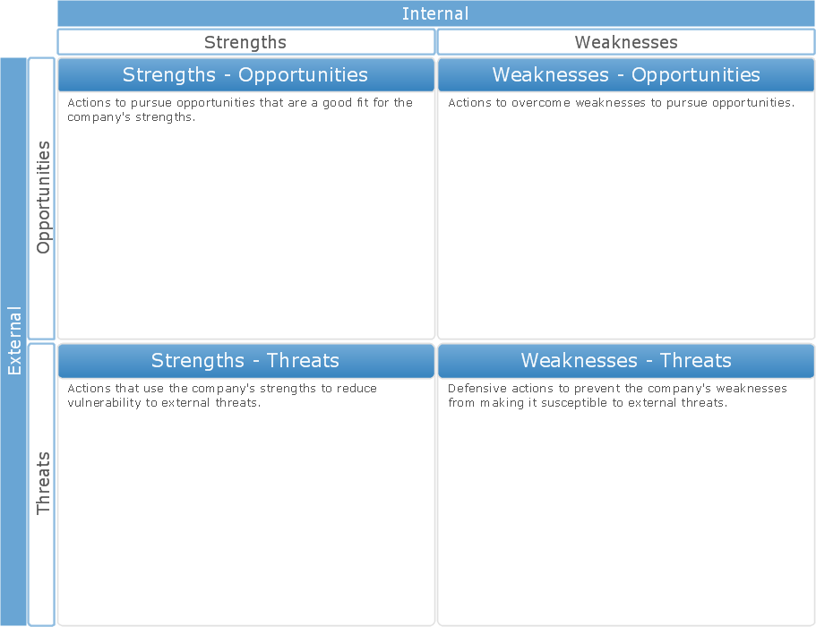 SWOT Analysis Tool for Small Business *