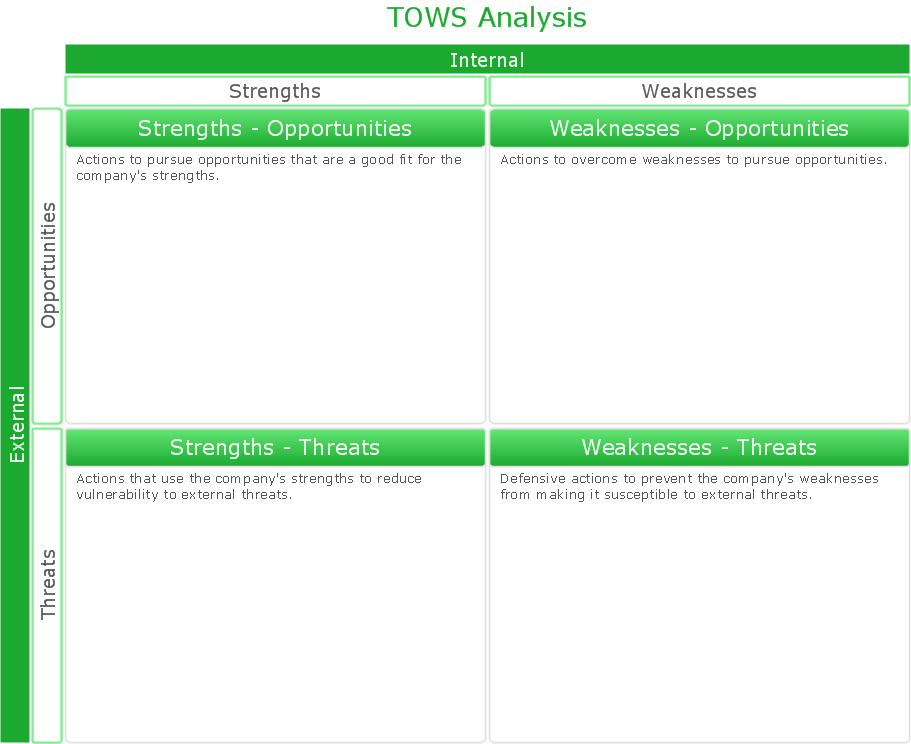 TOWS analysis matrix instructional sample