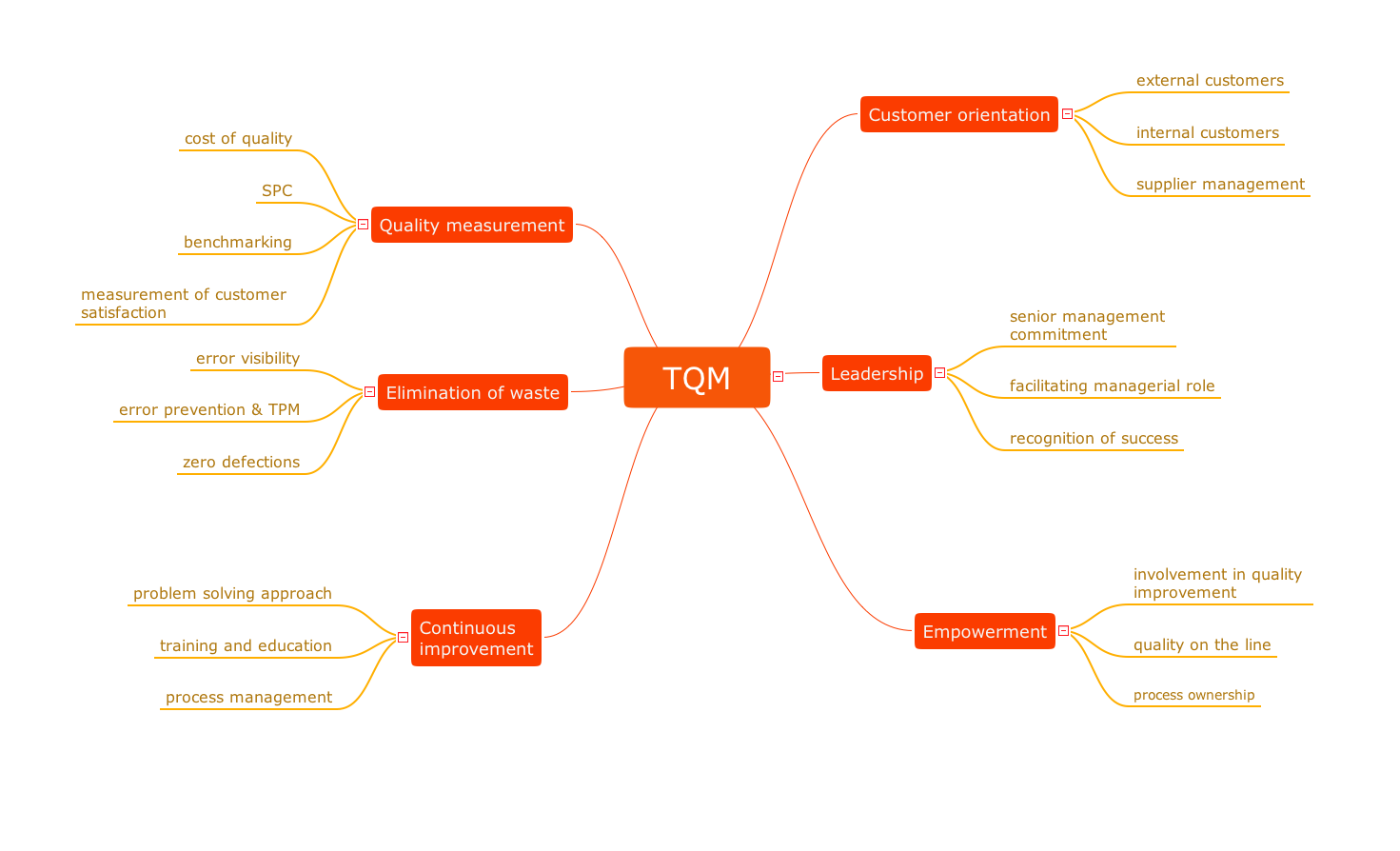 Quality Control The Fifty Two Elements Of Tqm Mind Mapping In Key Wiring Diagram Chart