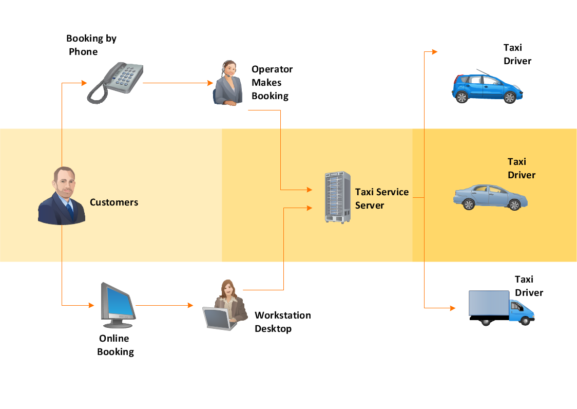 Technical Flow Chart Example Process Diagram Presentation Taxi Service Workflow