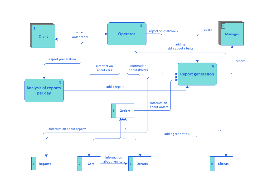 Taxi Service Data Flow Diagram<br>DFD Example *