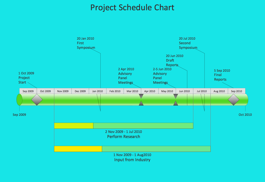 Timeline example - project schedule chart