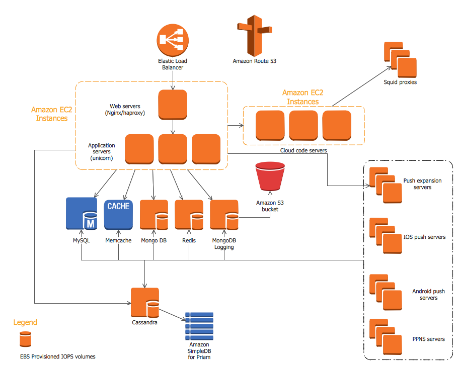 tools for amazon web services diagramsamazon web services diagram