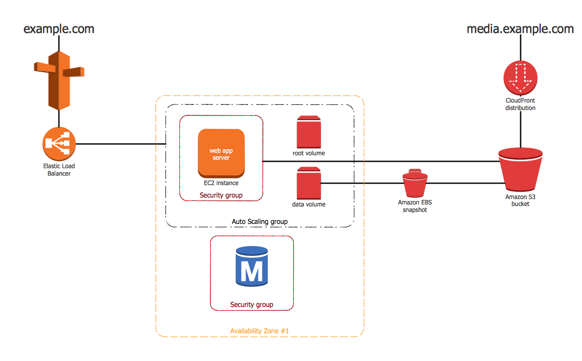 Amazon Web Services Diagram