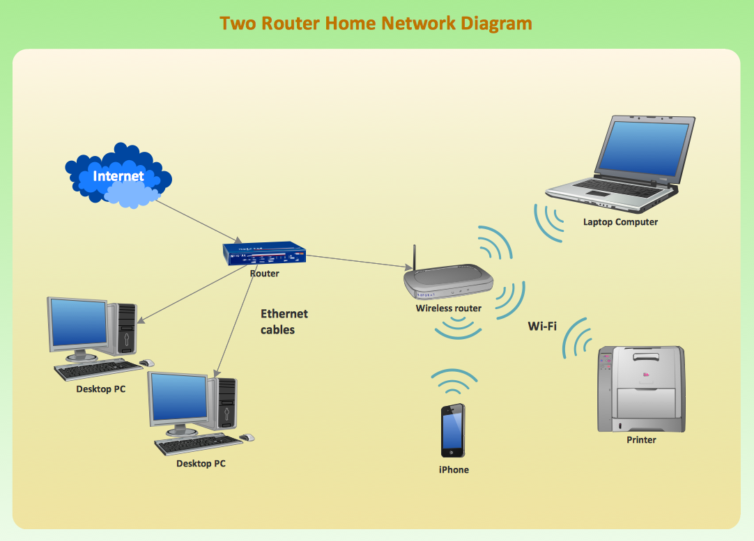 Two router home network diagram wireless network mode conceptdraw pro is an advanced tool for home network diagram examples at n-0.co