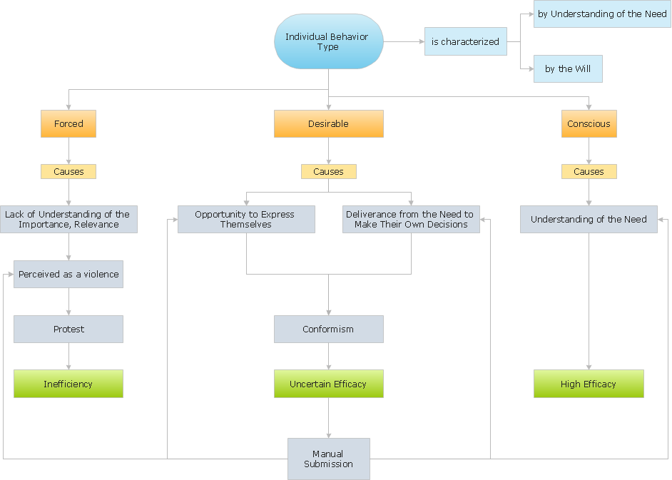block diagram software   download conceptdraw to create easy block    types of individual behavior in organization   block diagram