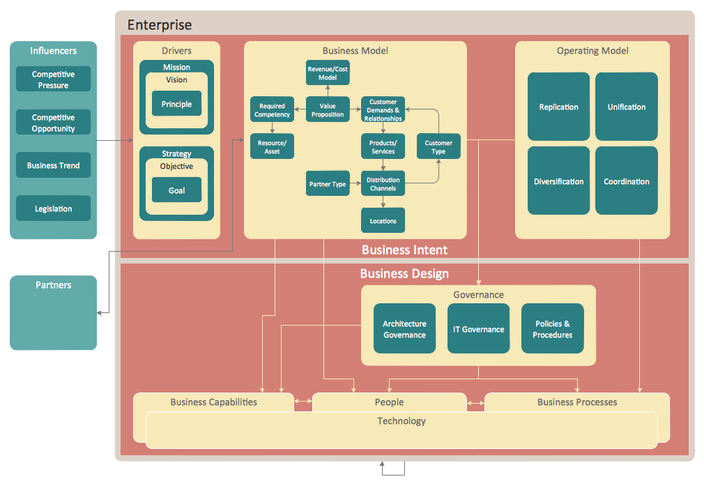 Typical Enterprise Architecture diagram