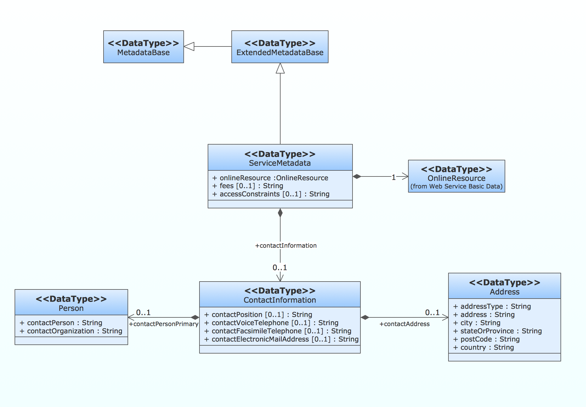 uml class diagram generalization example uml diagrams   class    uml class diagram   metadata information model