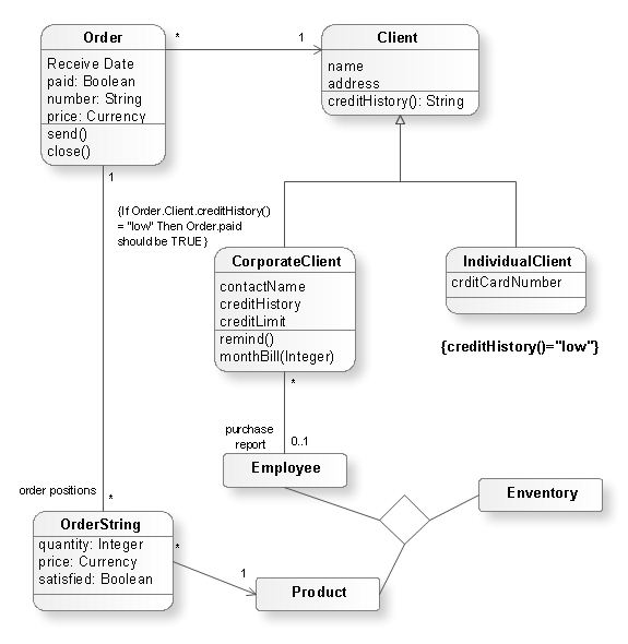 Uml modeling tool uml class diagram ccuart Image collections