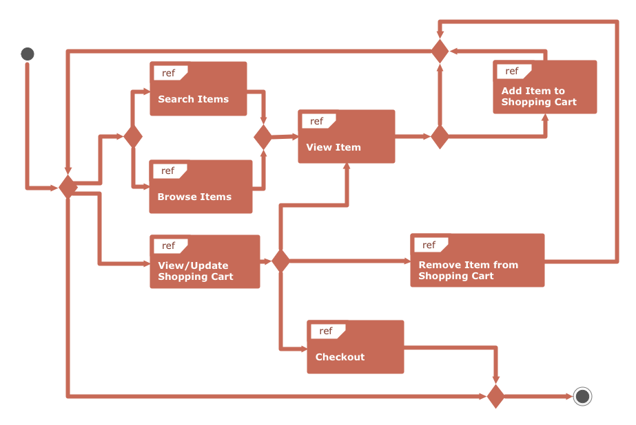 UML Interaction Overview Diagram. Online Shopping