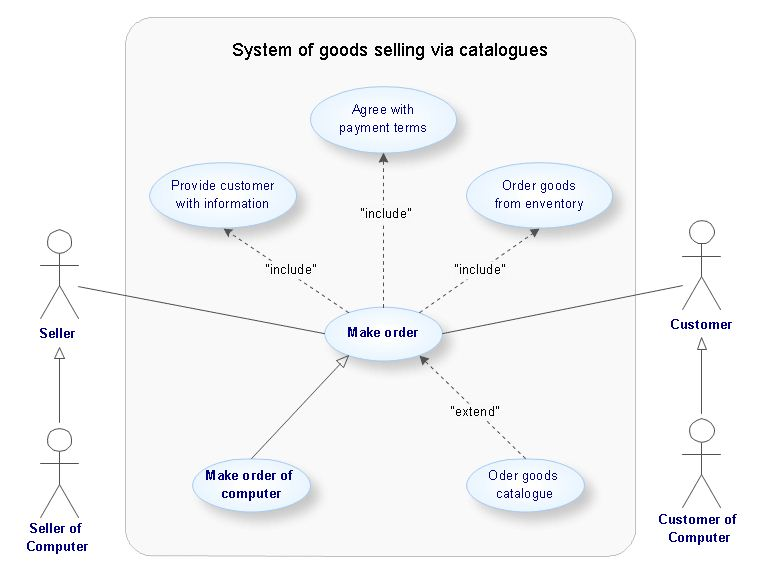 uml use case diagrams   professional uml drawinguml use case diagram