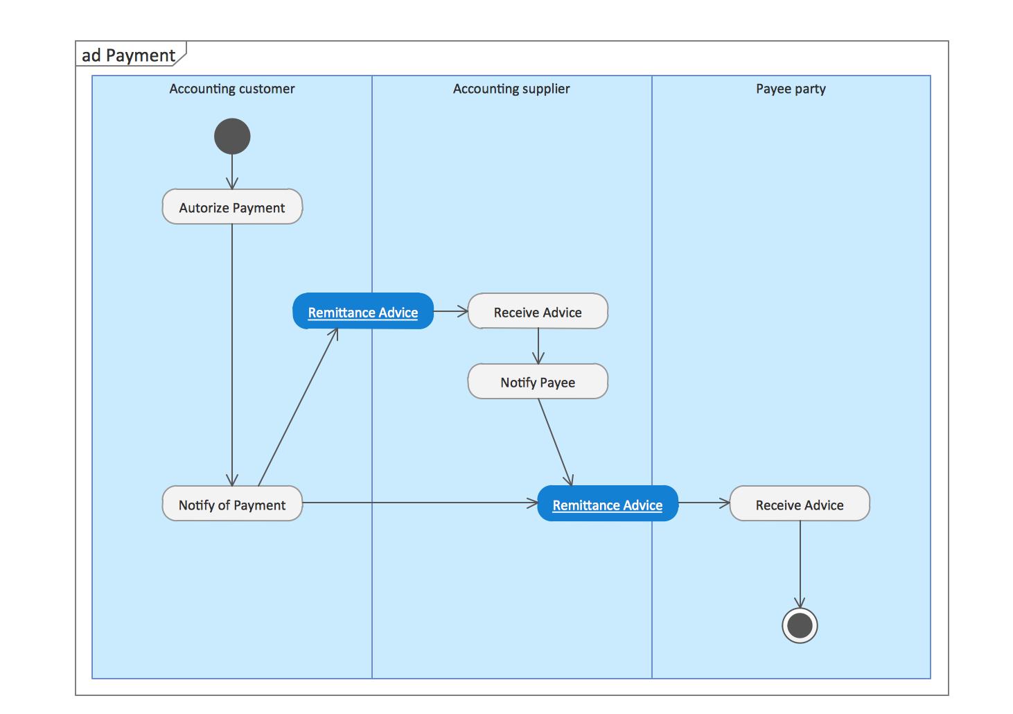 UML Tool & UML Diagram Examples