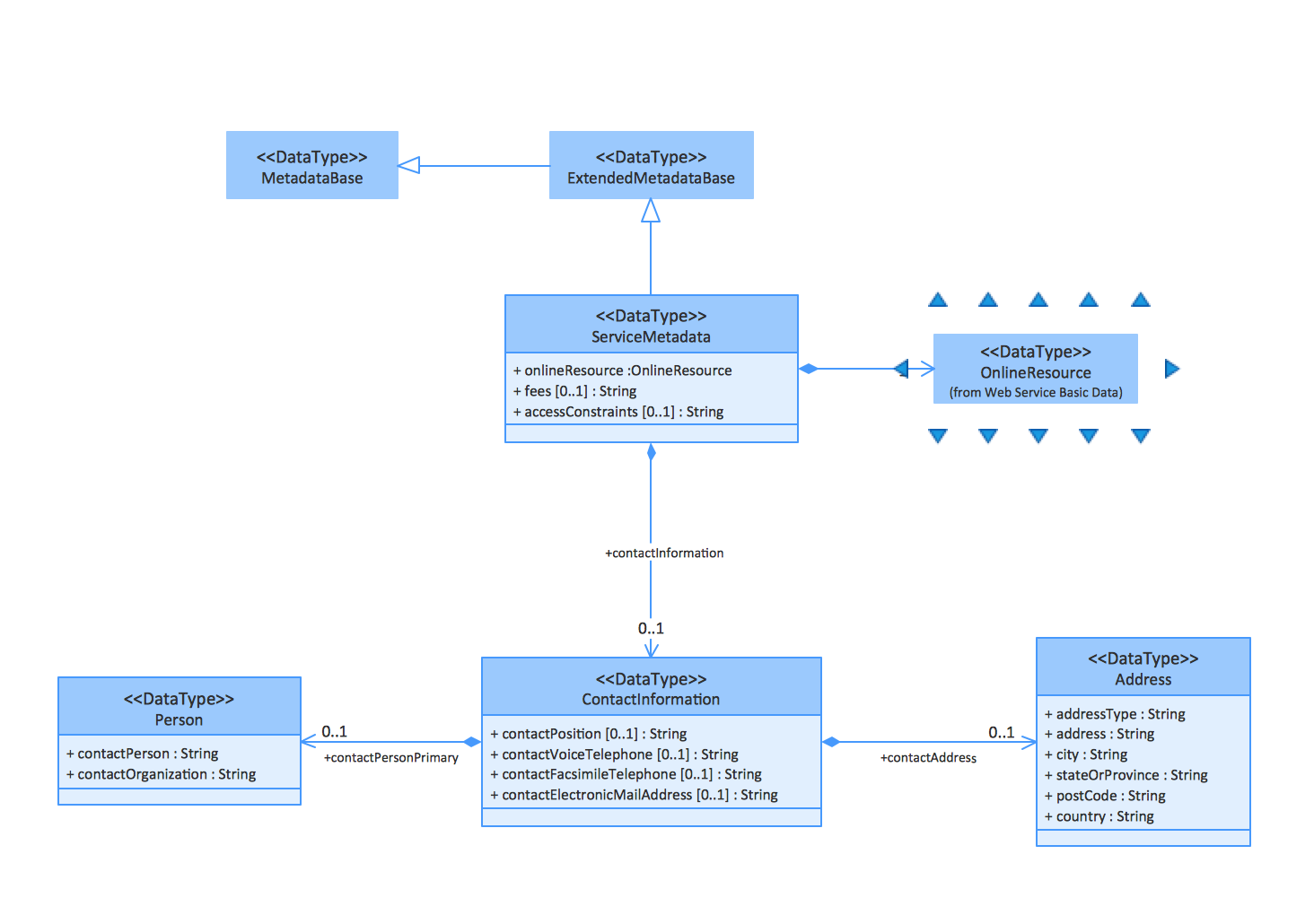 UML Class Diagrams. Metadata information model