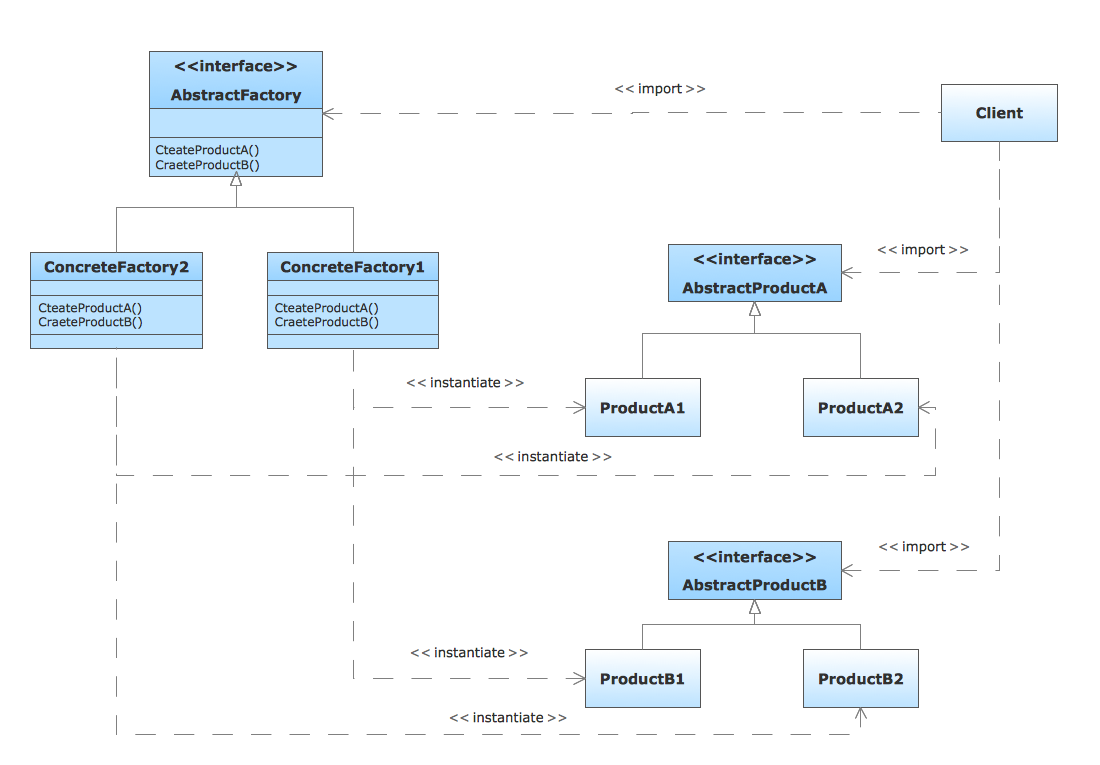uml tool  amp  uml diagram examples   uml diagram types list   uml    uml class diagram of the abstractfactory pattern