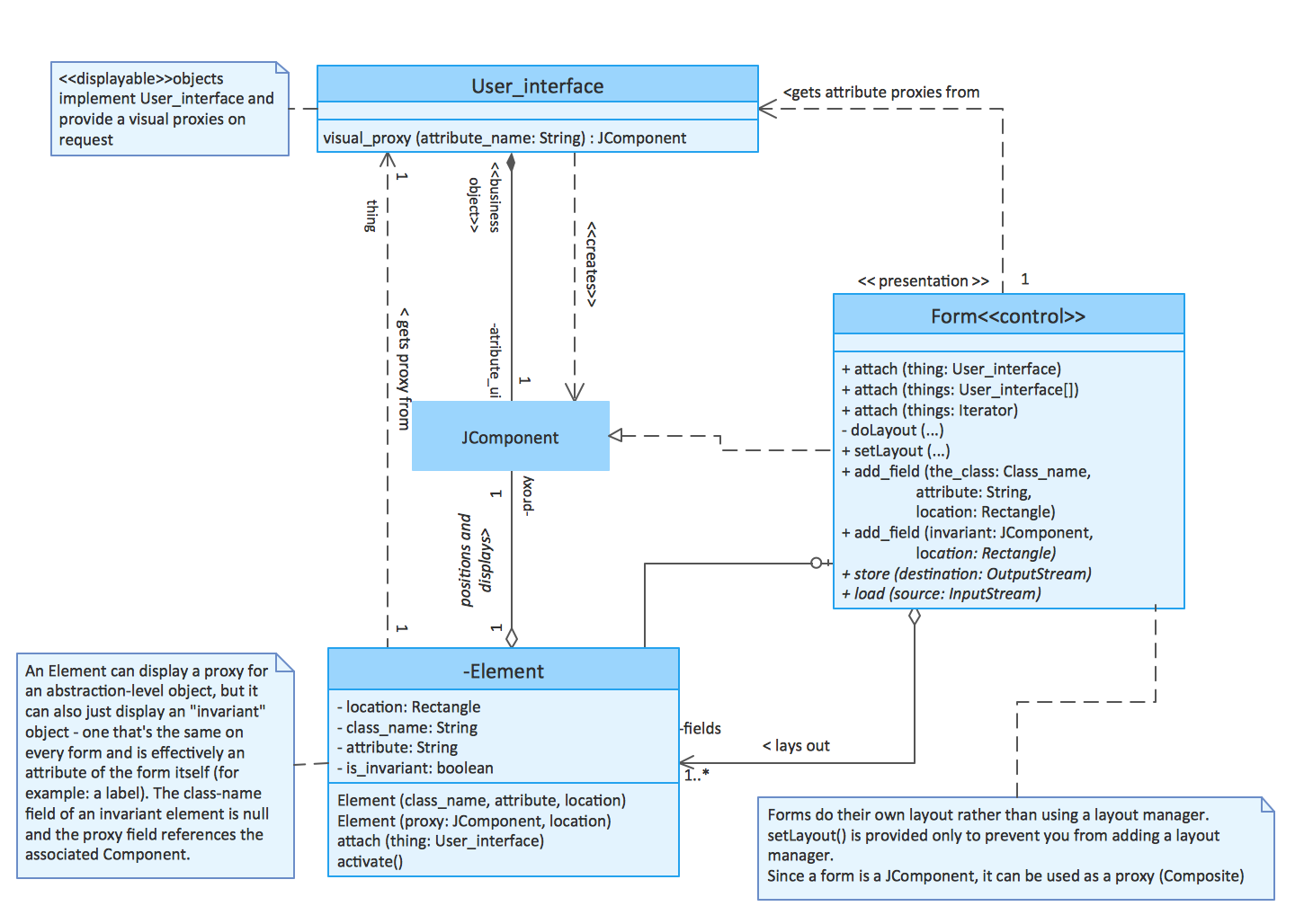 Software diagram examples and templates uml class diagrams ccuart Image collections