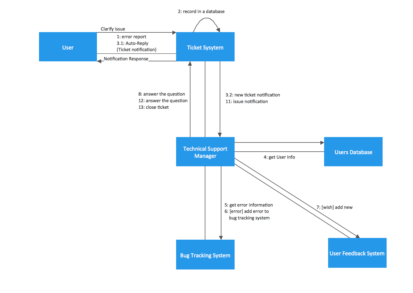 uml collaboration diagram  uml       professional uml drawinguml collaboration diagram  ticket processing systems  example