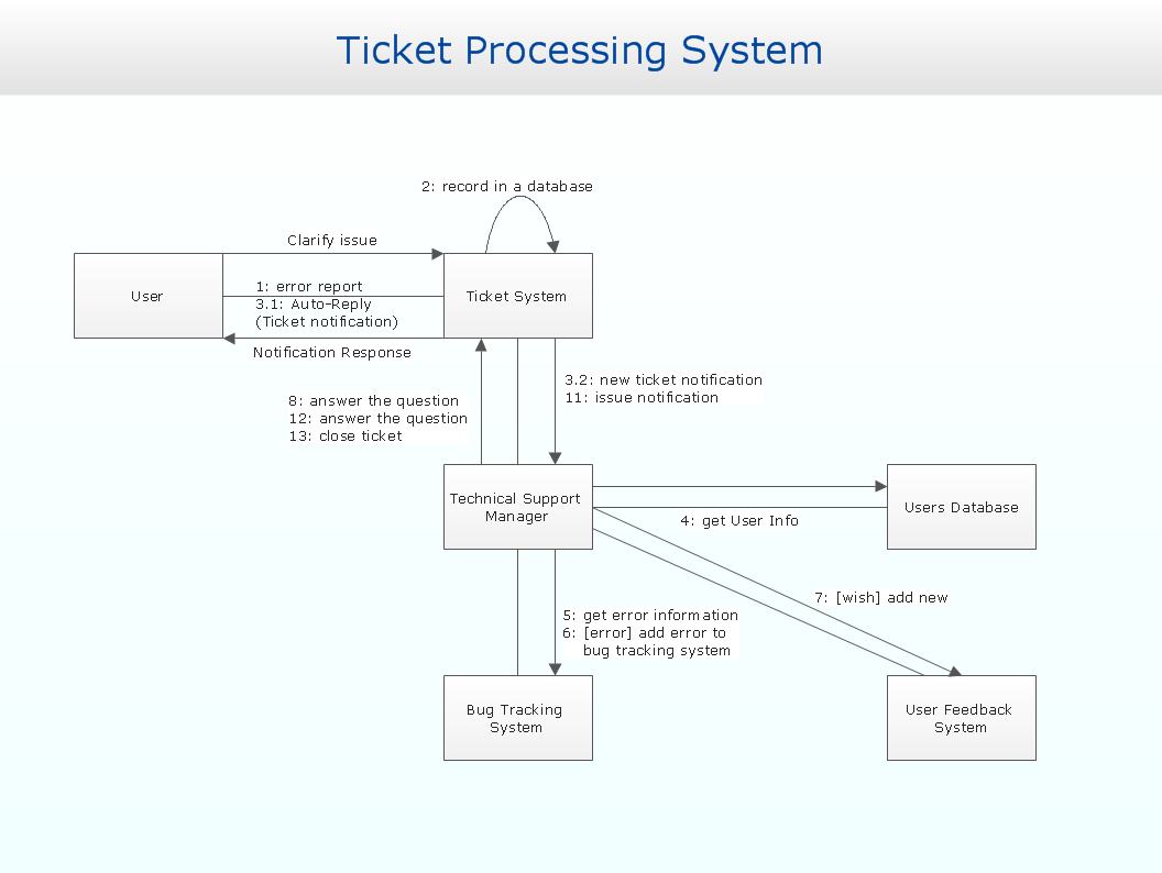 Communication diagram uml20 collaboration uml1x professional uml collaboration diagram ticket processing system ccuart
