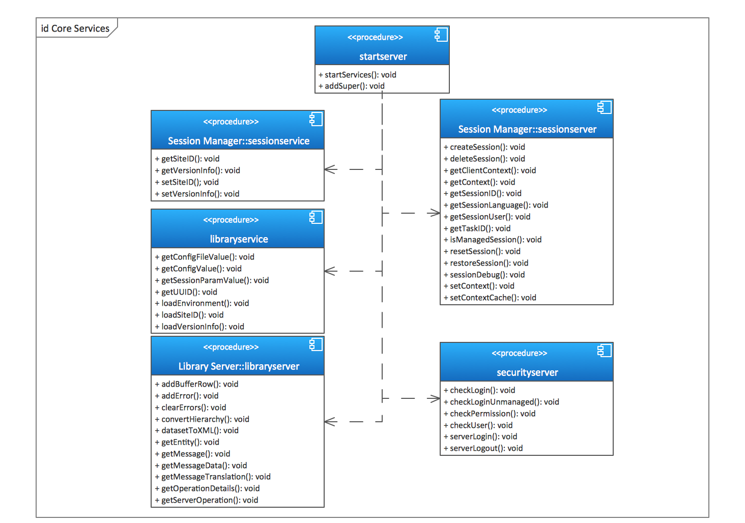 UML Component Diagrams. Start server