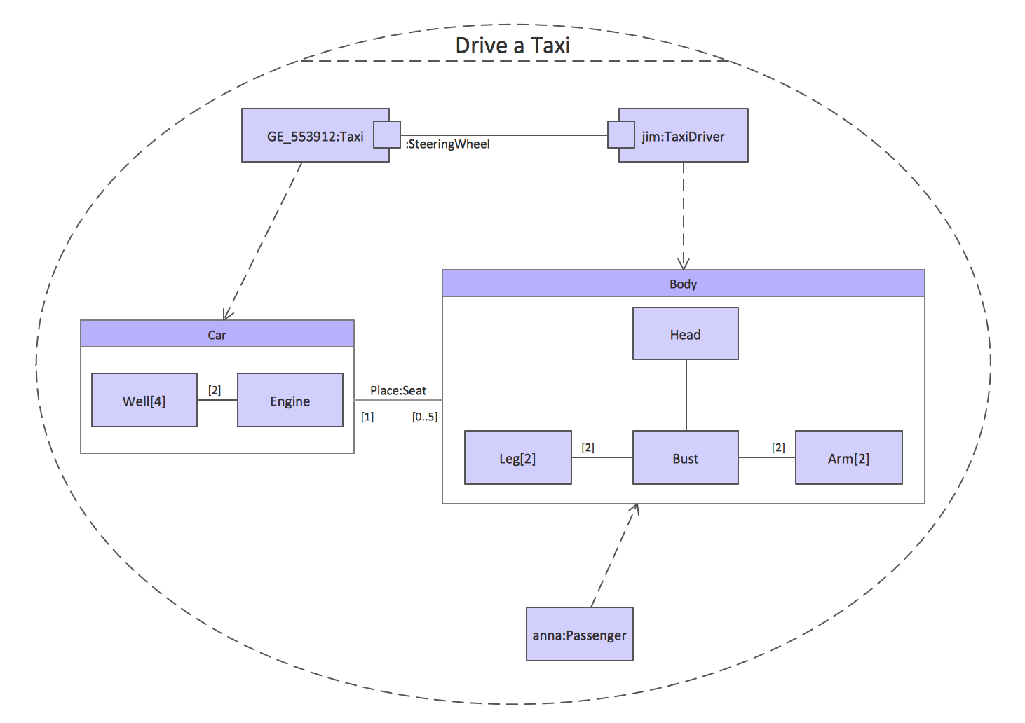 UML Composite Structure Diagrams. Drive a taxi