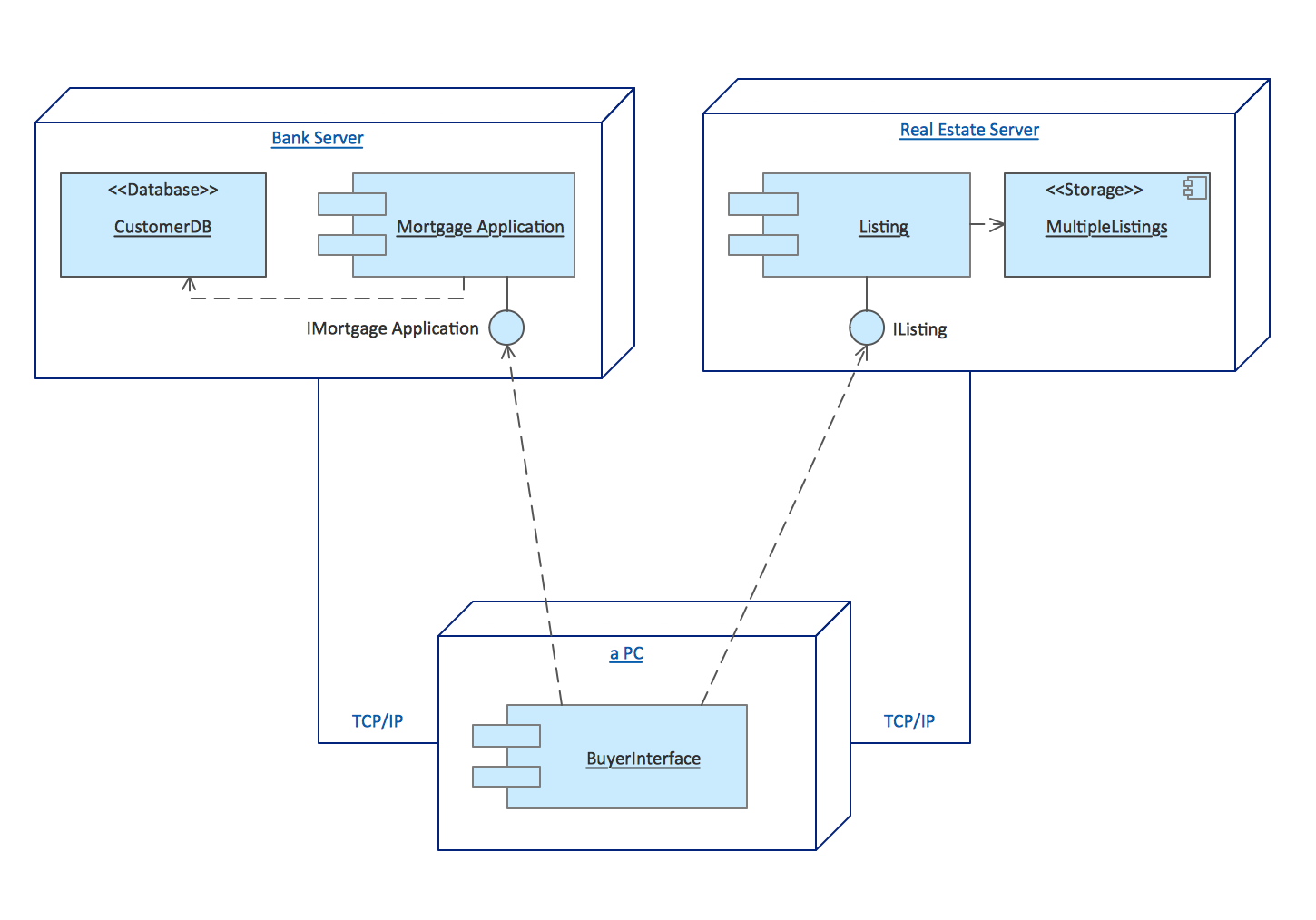 UML Deployment Diagrams. Real estate transactions