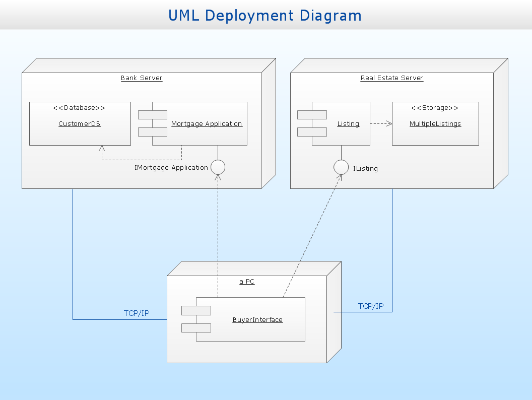 UML deployment diagram - Real estate transactions