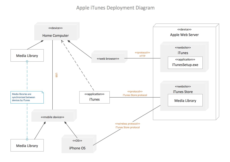 UML deployment diagram example