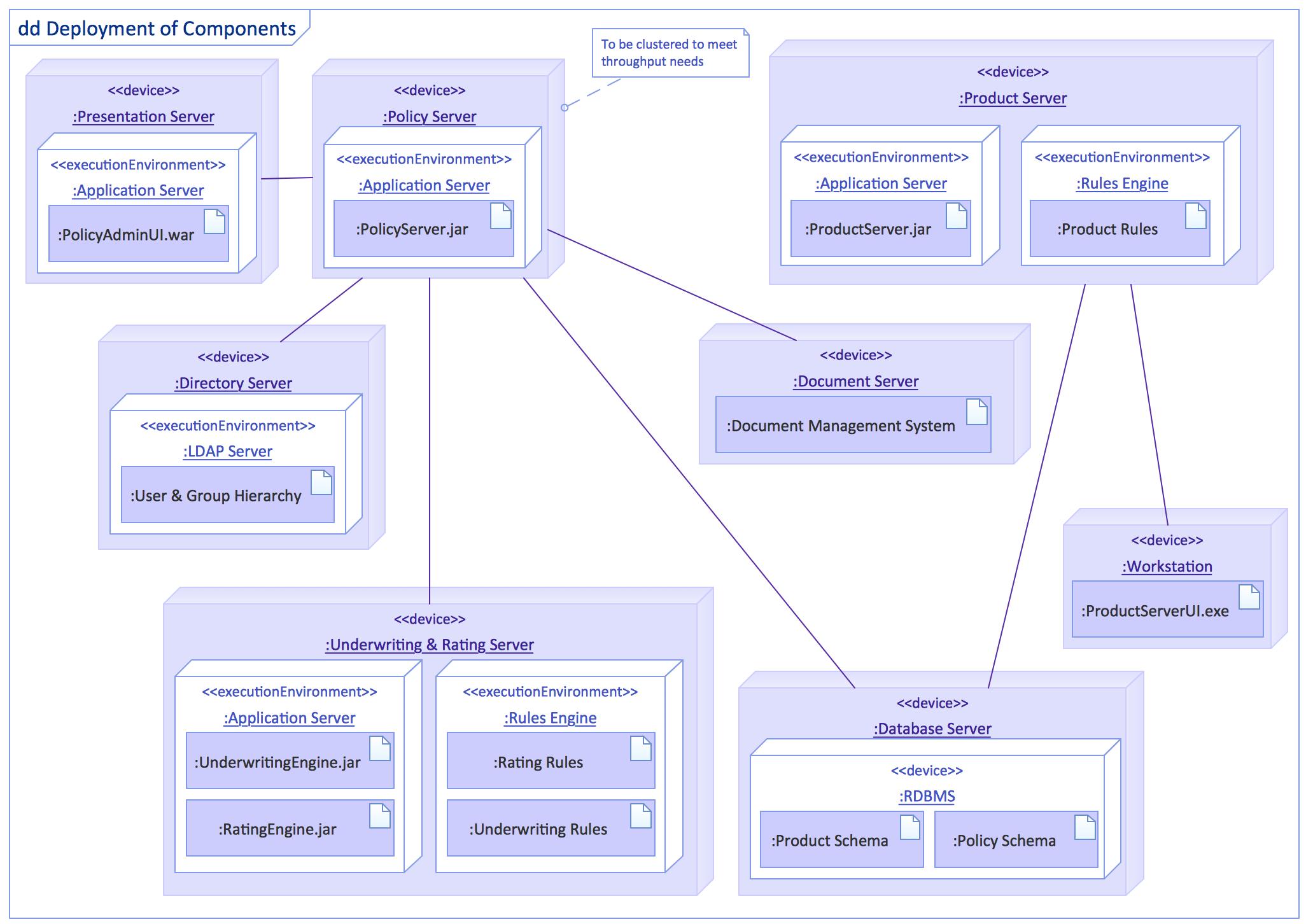 Uml Tool Amp Uml Diagram Examples