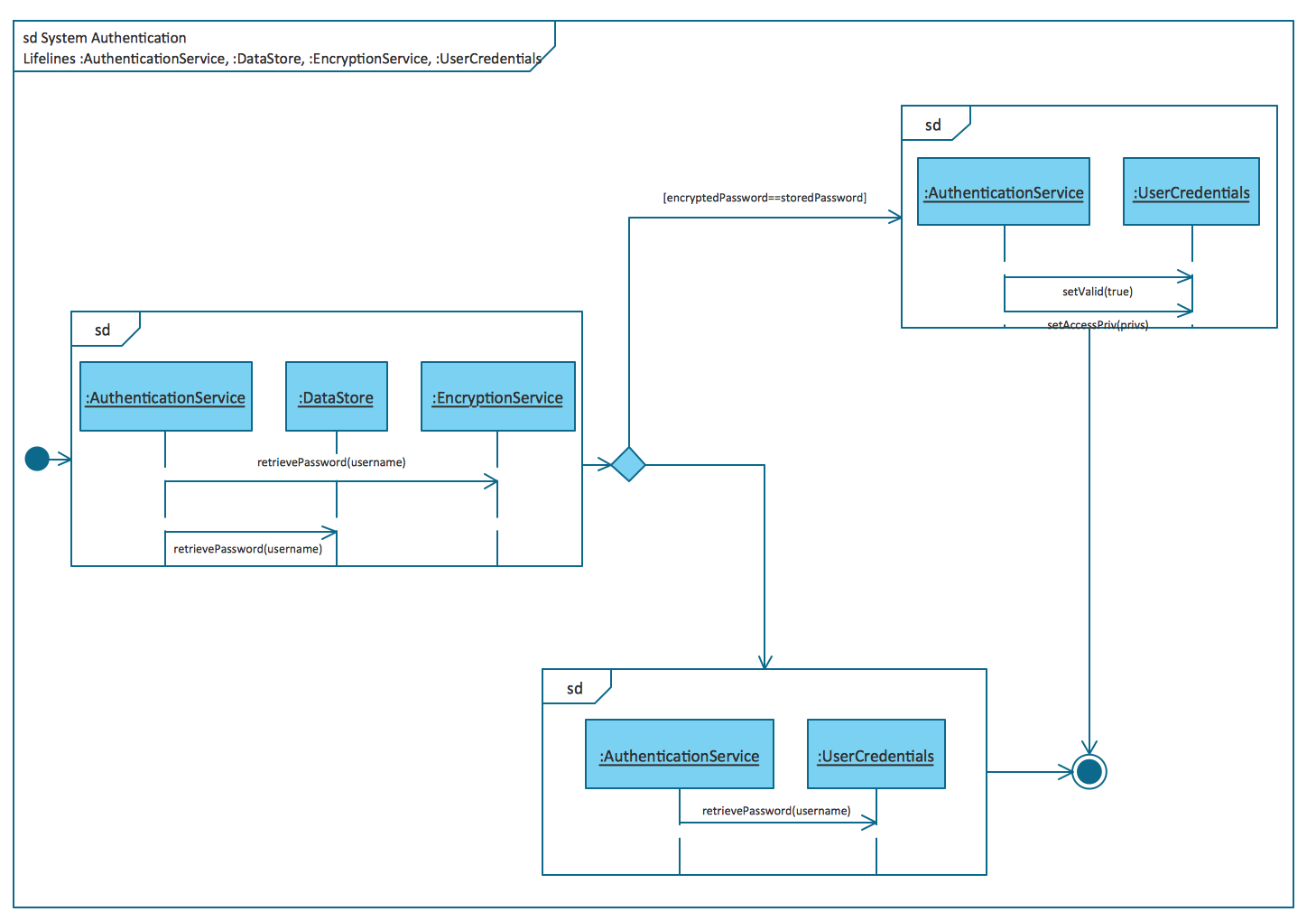 UML Interaction Overview Diagrams. System authentication