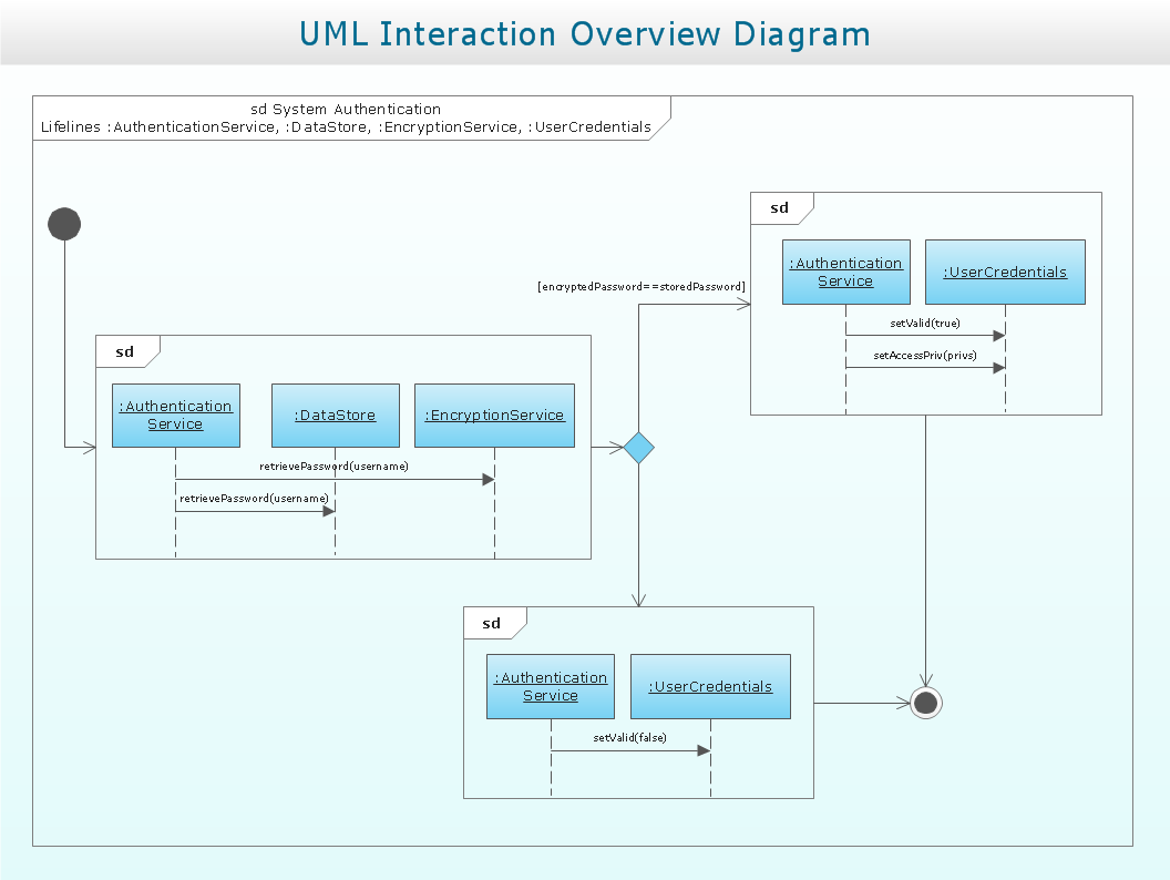 diagramming software for design uml collaboration diagrams   uml    uml interaction overview diagram  system authentication