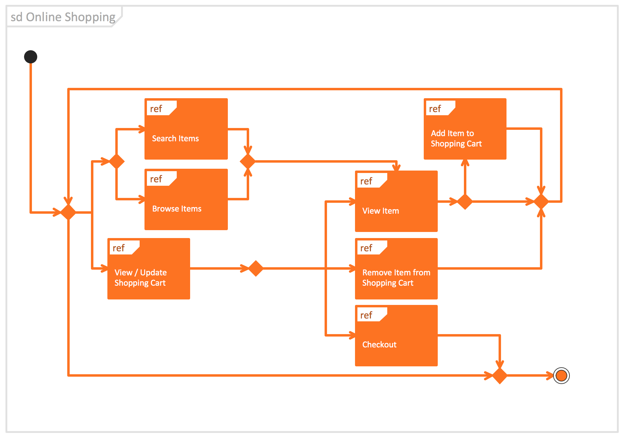 how to draw use case diagram online