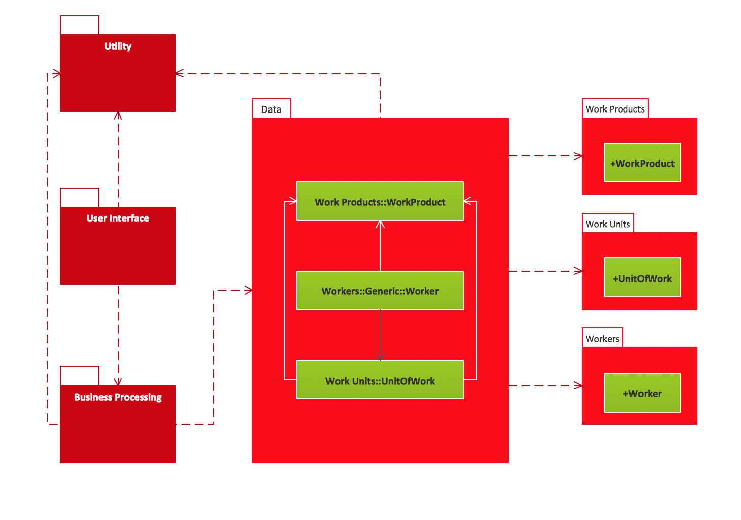 UML Package Diagrams. Business process