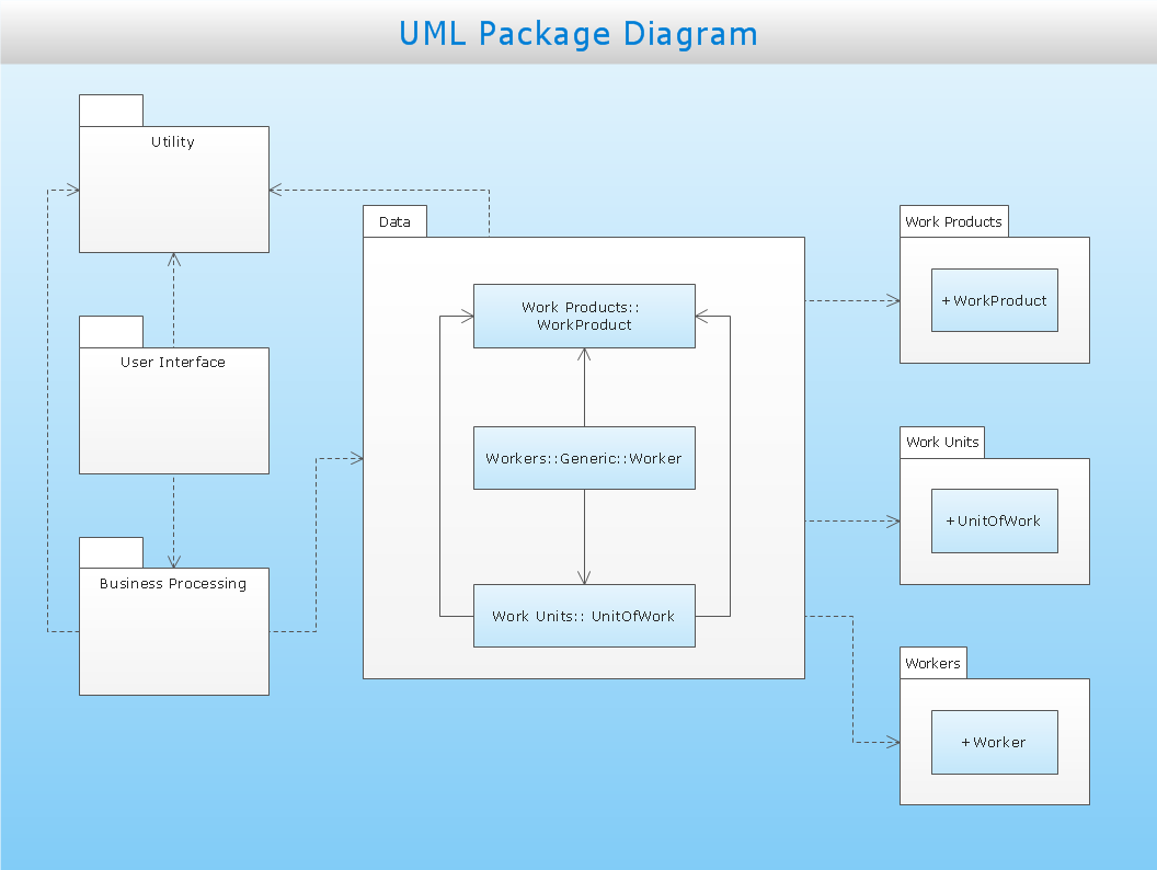 UML package diagram - Business process