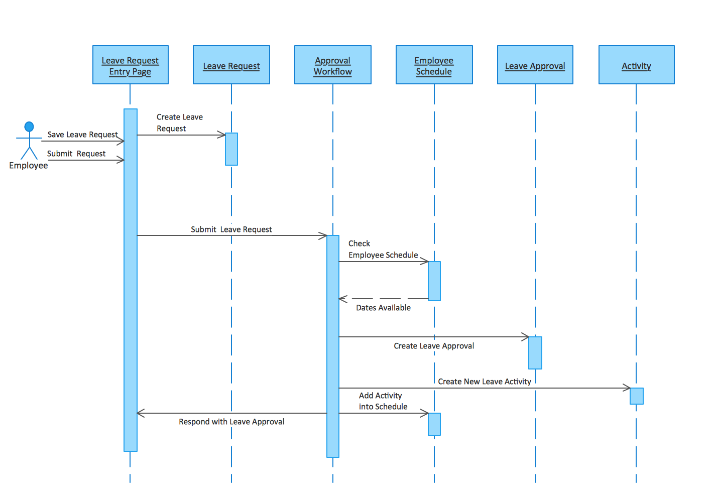 uml diagram software   conceptdraw for mac  amp  pc  create uml    uml sequence diagram  uml sequence diagram