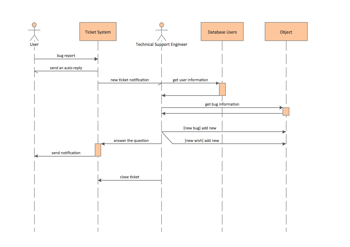 UML Sequence Diagrams. Ticket processing system