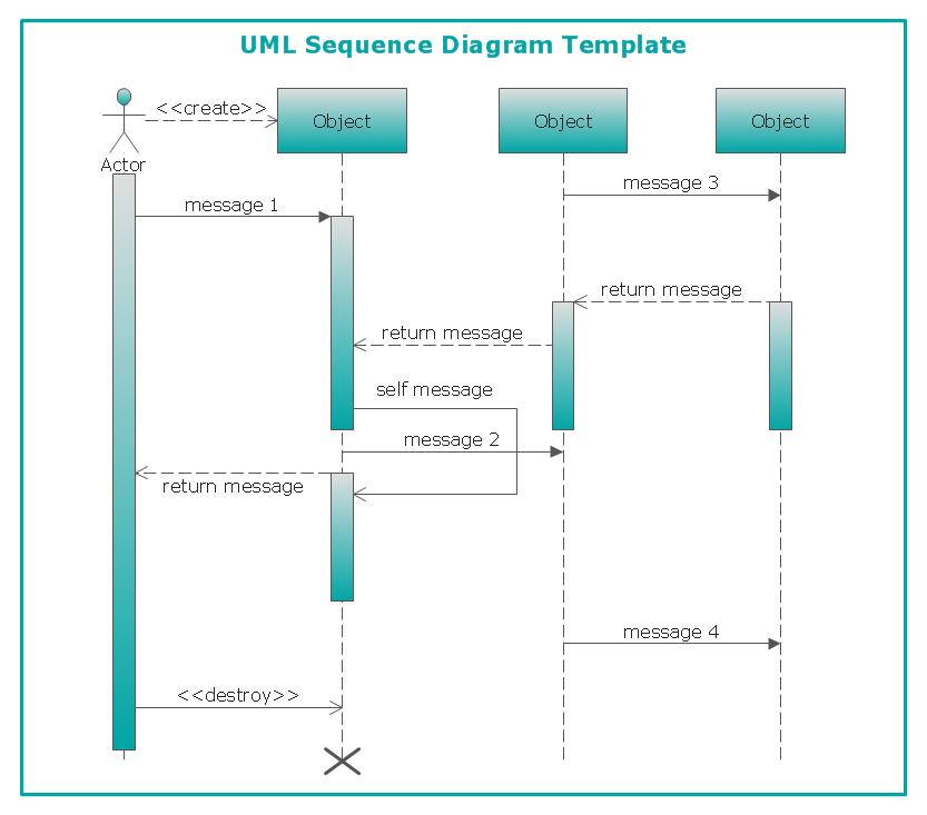 Uml Sequence Diagram Professional Uml Drawing