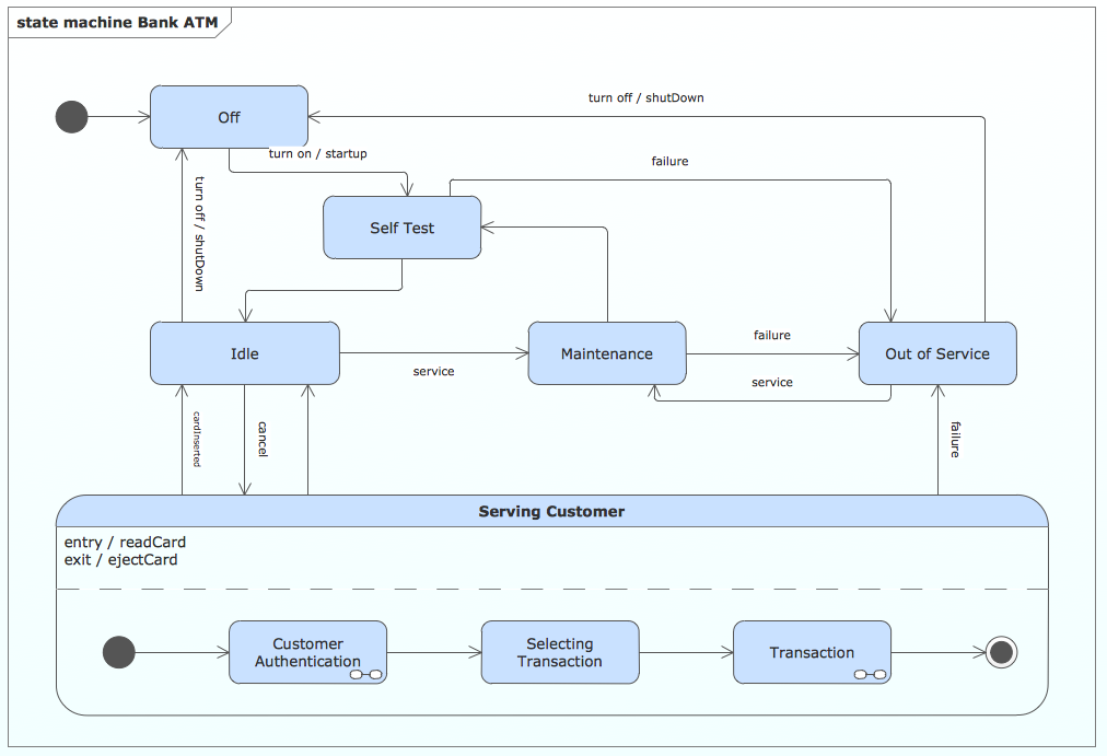 UML state machine diagram - Bank ATM