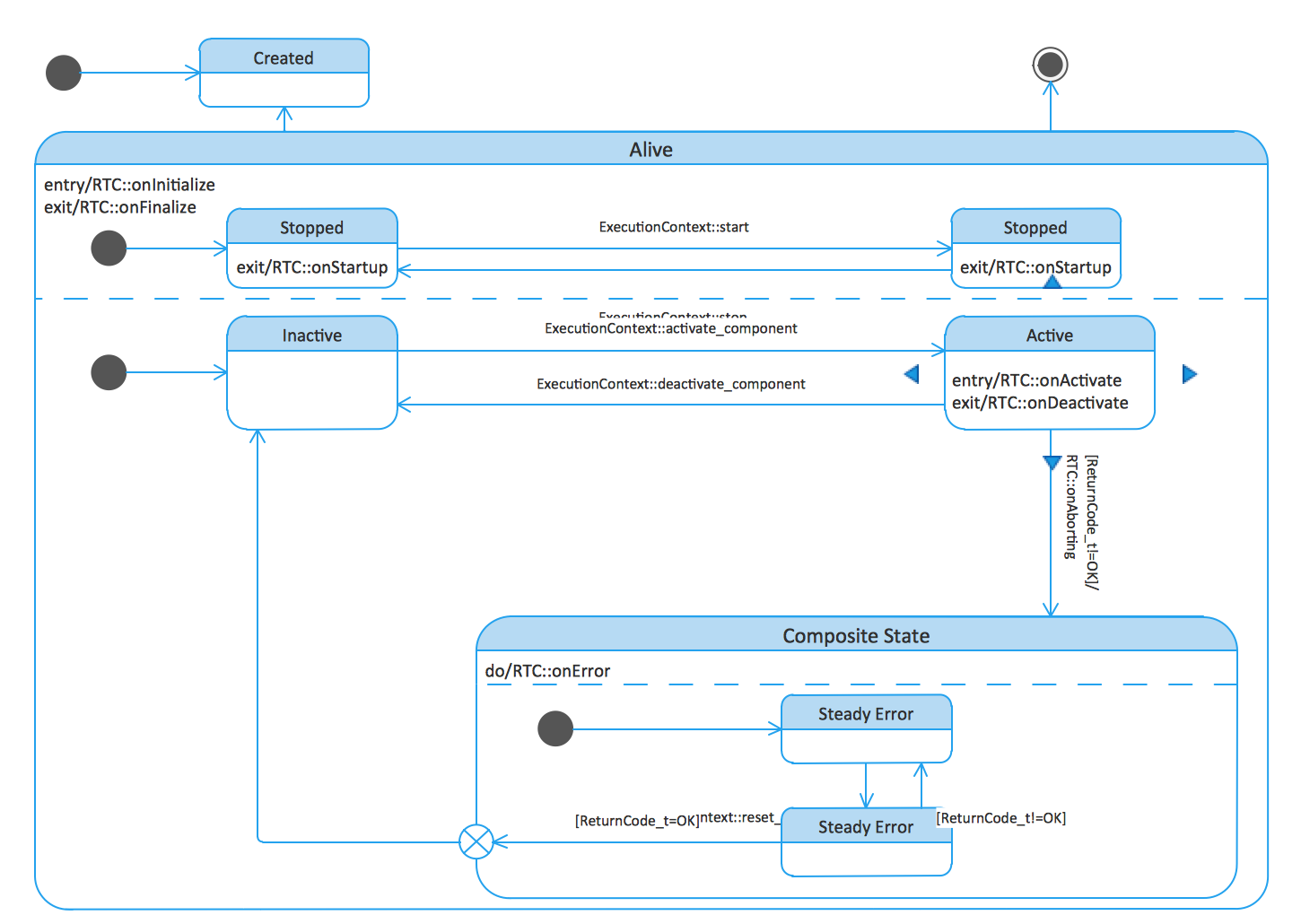 UML State Machine Diagrams. State transitions of RT component