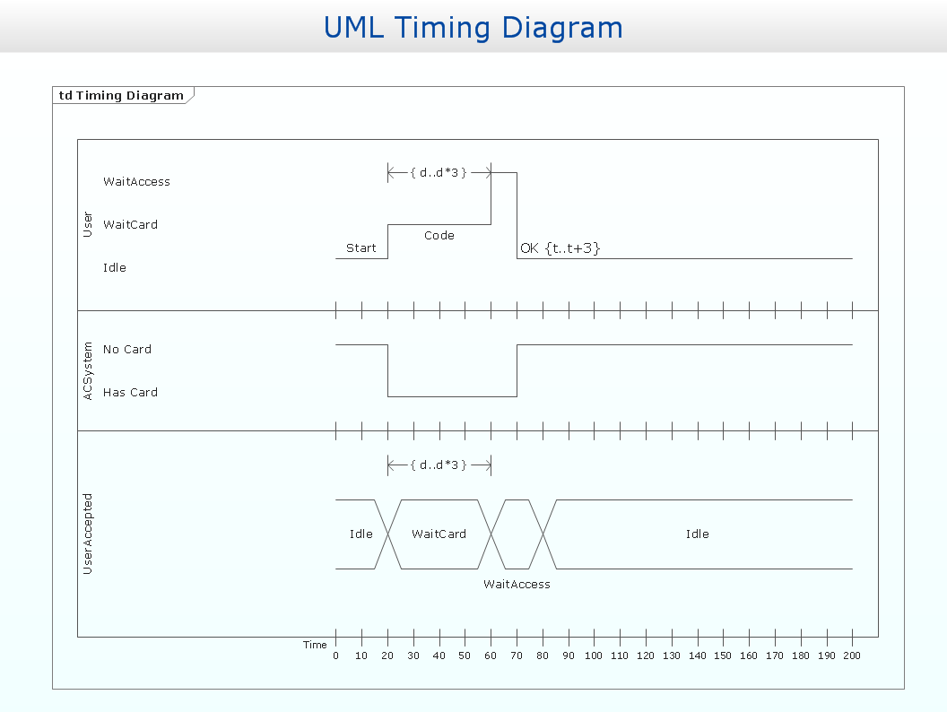 Timing diagram *
