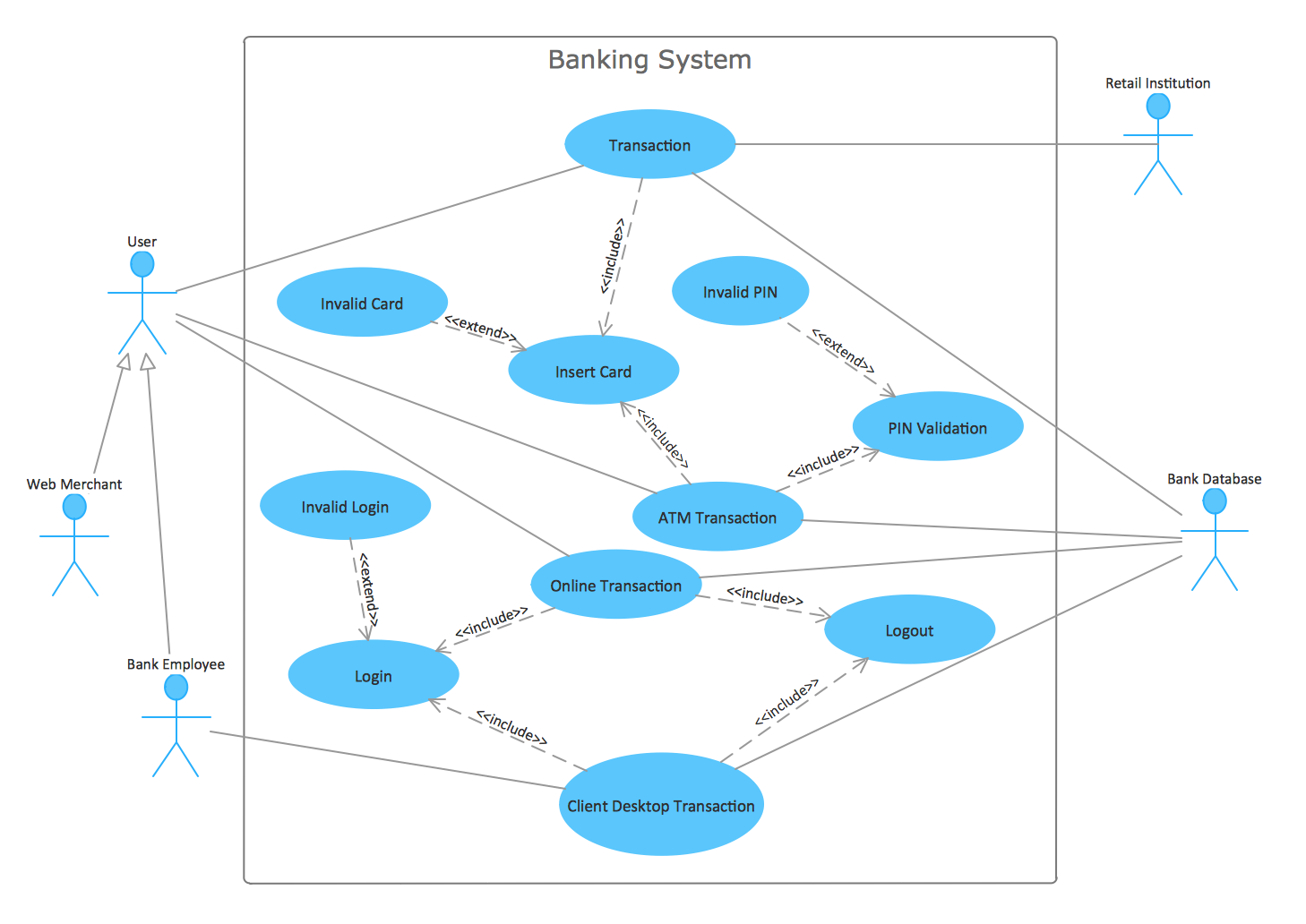UML use case diagram - Banking system | UML Diagram | UML ...