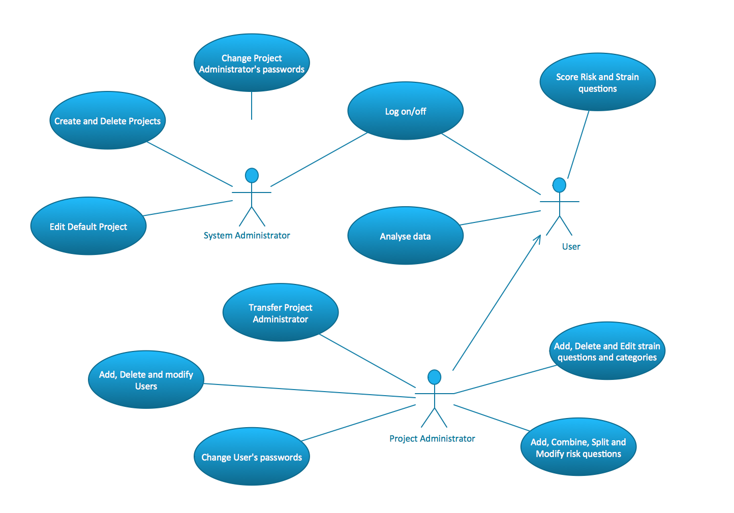 UML Use Case Diagrams. Project administrator