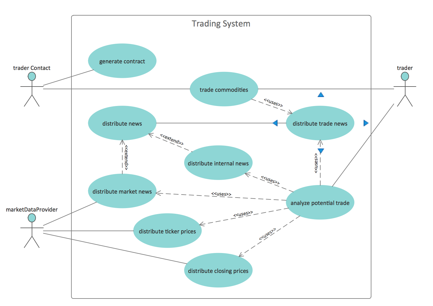 Trading system structure