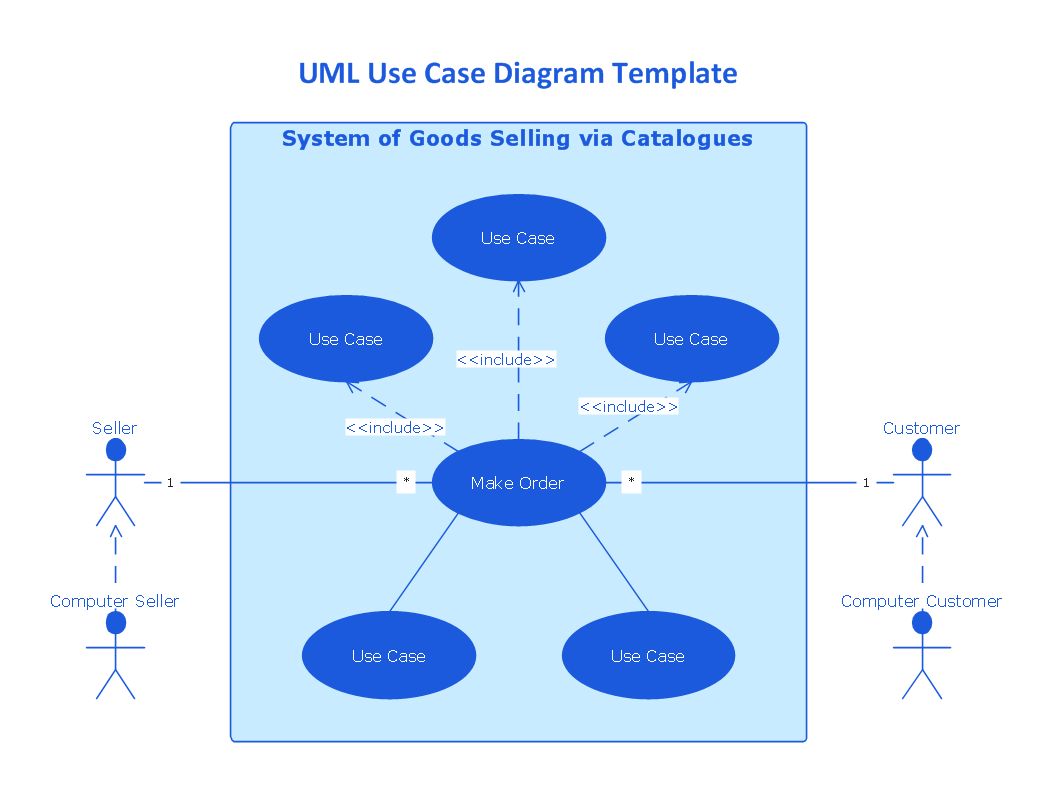 uml use case diagrams   professional uml drawinguml use case diagram template   system of goods selling via catalogues