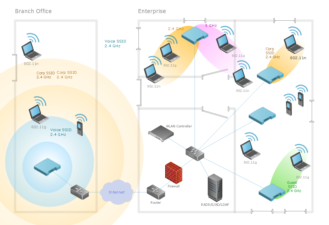 Ultra high performance WLAN computer network of an office conceptdraw diagram is an advanced