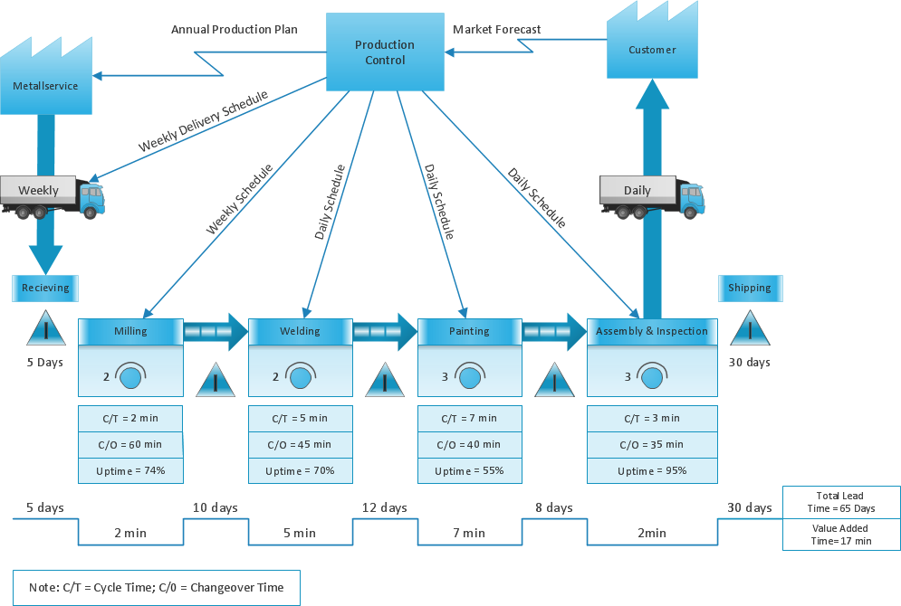 VSM diagram - Production control