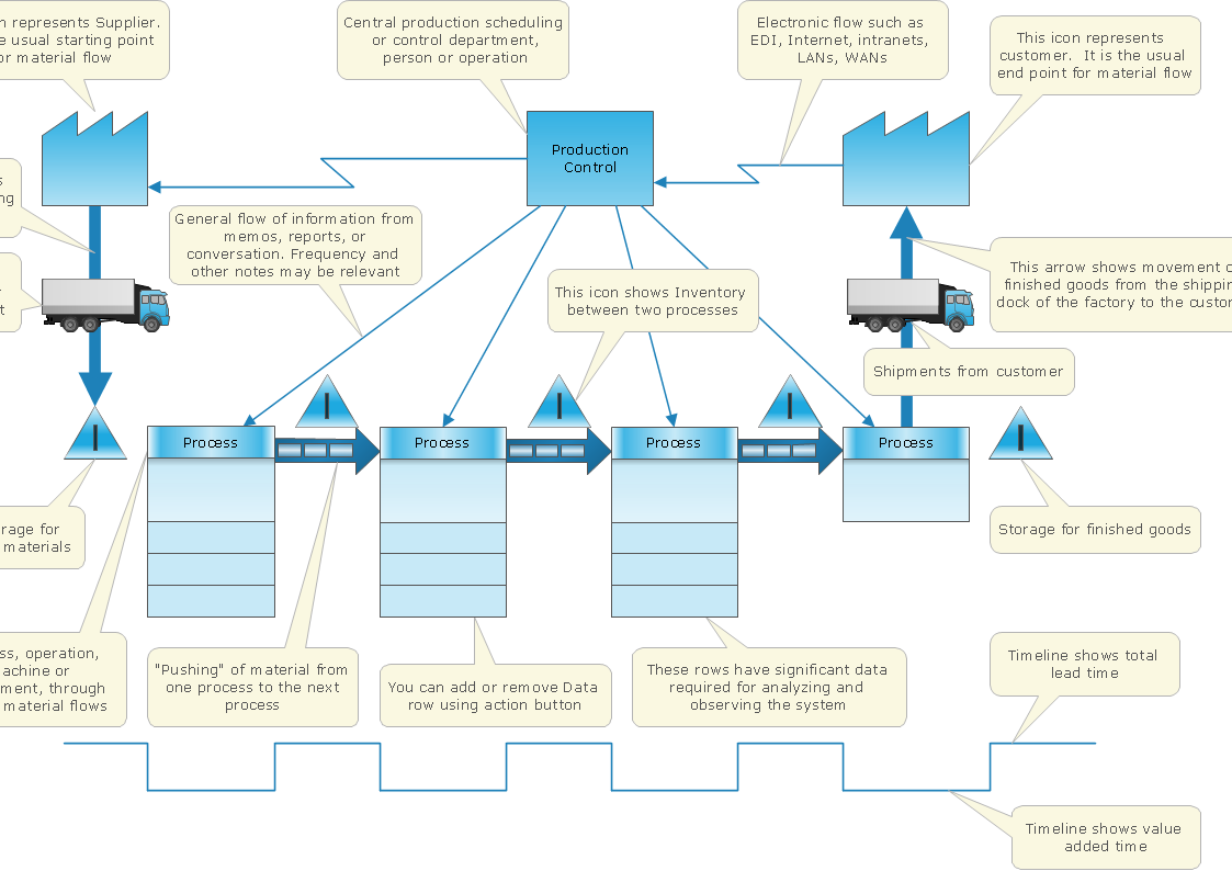 Value Stream Mapping (VSM) diagram template