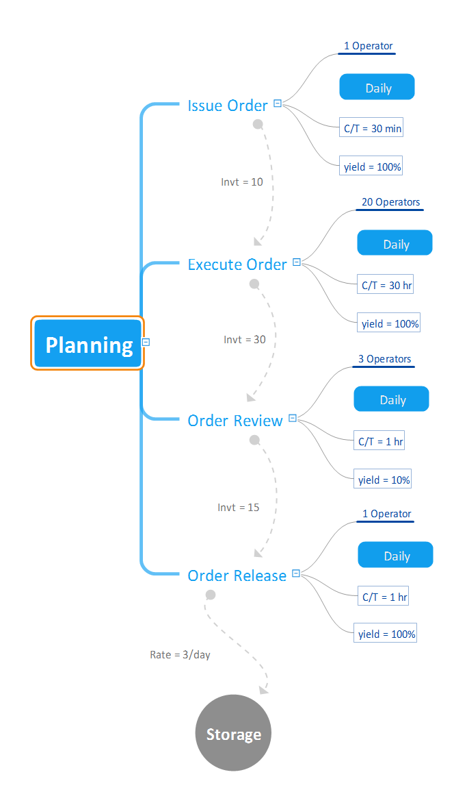 Value Stream Map *